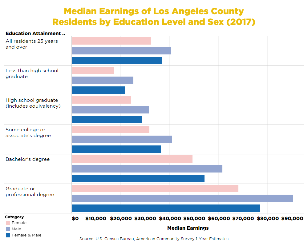 Median Earnings by Education Level and Sex
