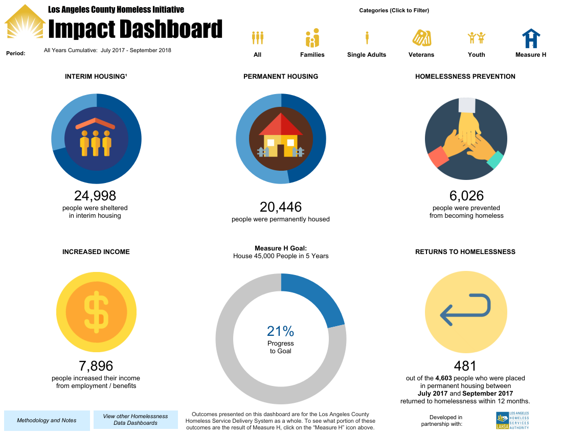 Homeless Initiative Impact Dashboard